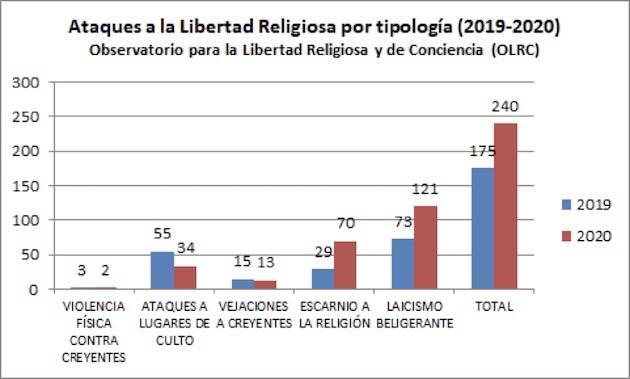 Informe sobre libertad religiosa en España: descienden los ataques violentos, aumentan las ofensas
